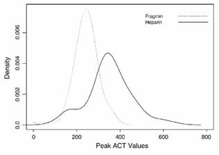 Distribution of ACT levels during PCI